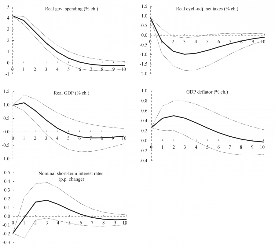 Macroeconomic effects of fiscal policy in the European